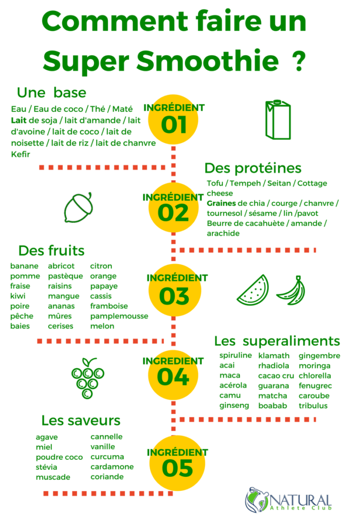 recette smoothie naturel superaliments
