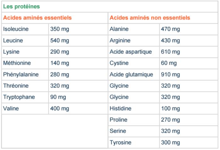 spiruline, composition et répartition des protéines