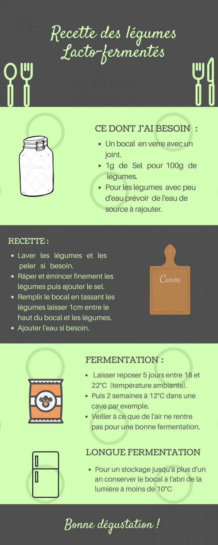 Recette de légumes Lacto-fermentés
