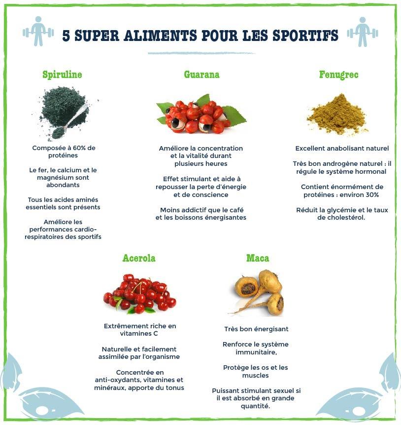 Superaliments sportifs