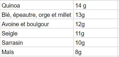 Les céréales riches en protéines végétales